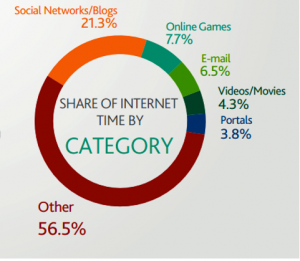 Time spent online (by Nielsen)