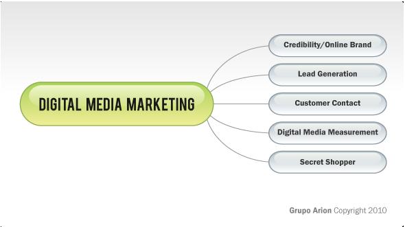 digital-media-marketing-ok